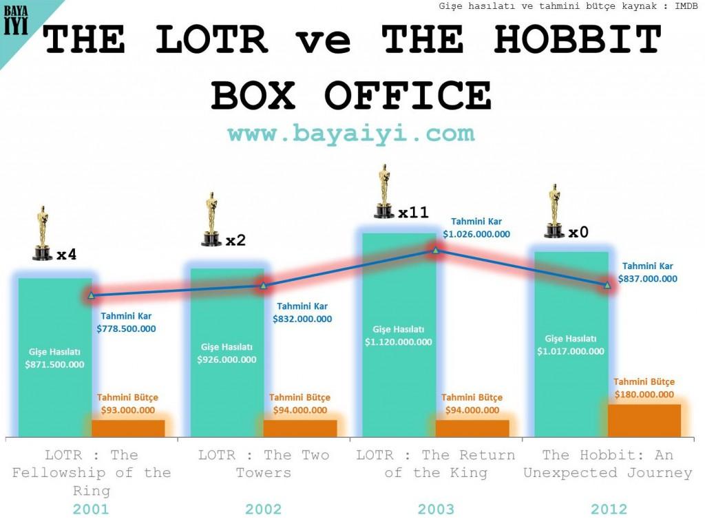 The LOTR ve THE HOBBIT Box Office Chart