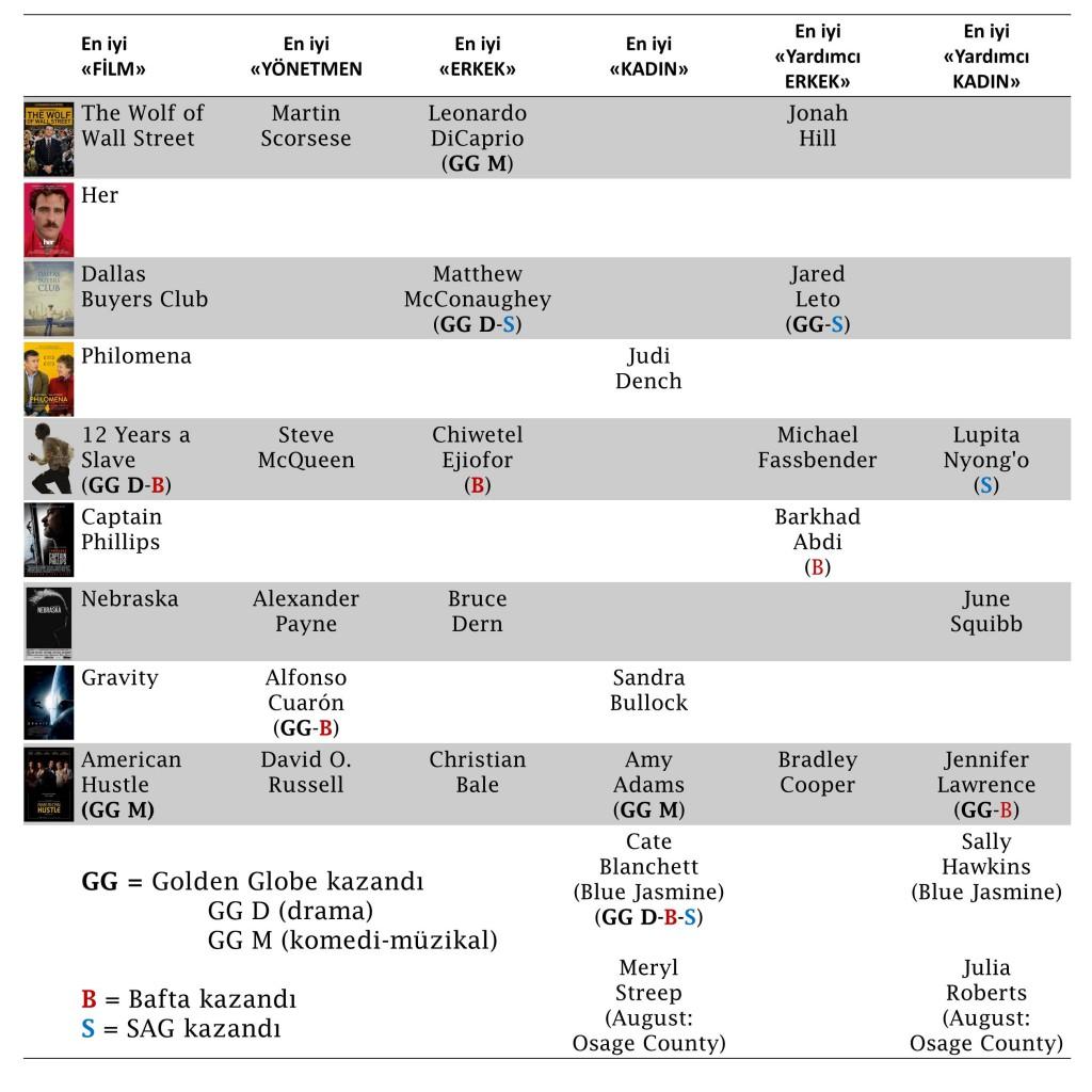 2014 Oscar Adayları